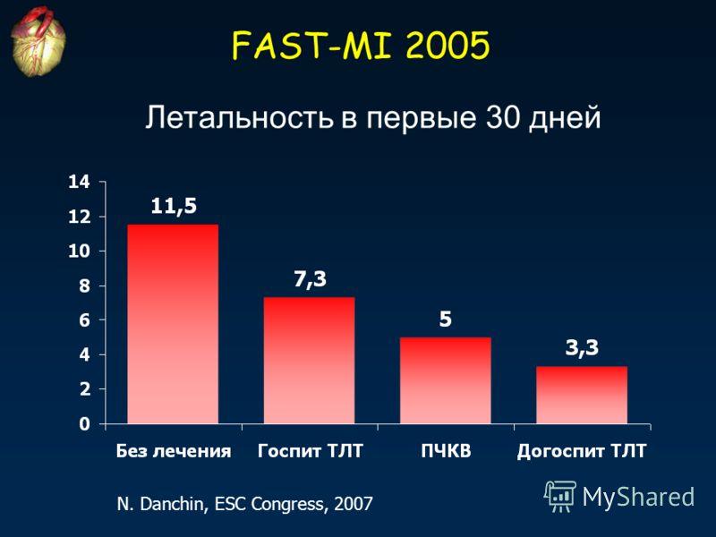 FAST-MI 2005 N. Danchin, ESC Congress, 2007 Летальность в первые 30 дней