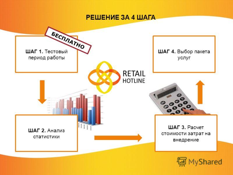 РЕШЕНИЕ ЗА 4 ШАГА ШАГ 1. Тестовый период работы ШАГ 3. Расчет стоимости затрат на внедрение ШАГ 2. Анализ статистики ШАГ 4. Выбор пакета услуг БЕСПЛАТНО