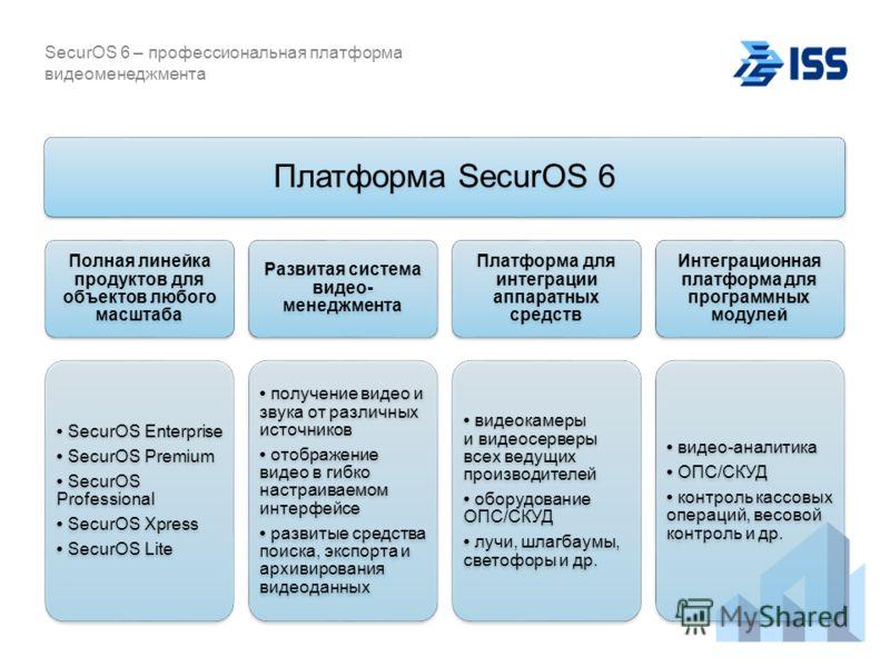SecurOS 6 – профессиональная платформа видеоменеджмента Платформа SecurOS 6 Полная линейка продуктов для объектов любого масштаба SecurOS Enterprise SecurOS Premium SecurOS Professional SecurOS Xpress SecurOS Lite Развитая система видео- менеджмента