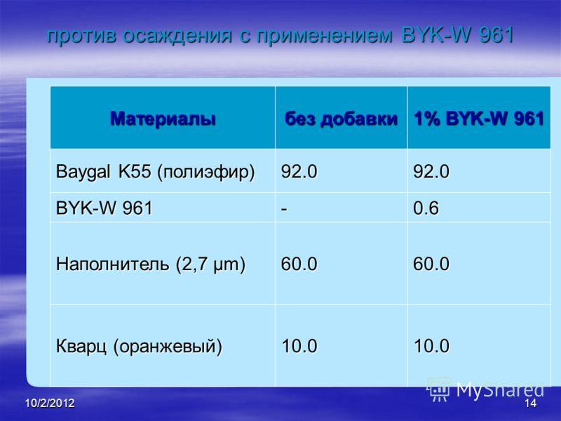 8/21/201214 против осаждения с применением BYK-W 961 Материалы без добавки 1% BYK-W 961 Baygal K55 (полиэфир) 92.092.0 BYK-W 961 -0.6 Наполнитель (2,7 µm) 60.060.0 Кварц (оранжевый) 10.010.0