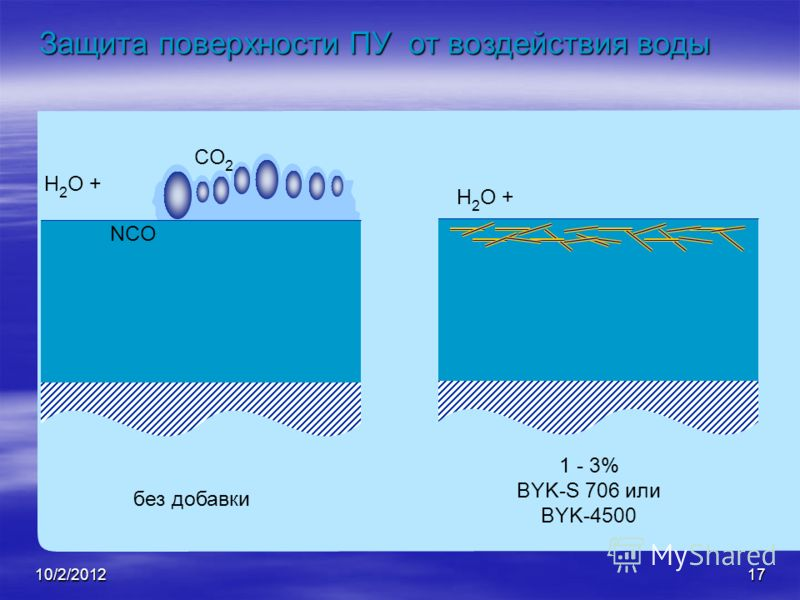 8/21/201217 H 2 O + CO 2 NCO без добавки H 2 O + 1 - 3% BYK-S 706 или BYK-4500 Защита поверхности ПУ от воздействия воды