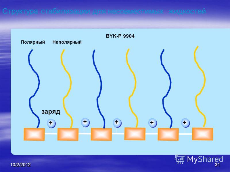 8/21/201231 + + + + + ПолярныйНеполярный Структура стабилизации для несовместимых жидкостей заряд BYK-P 9904