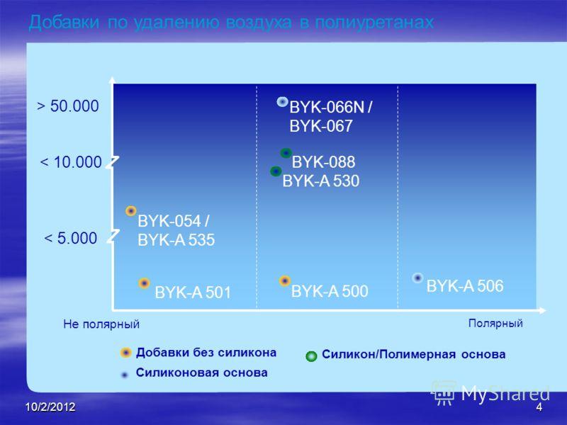 8/21/20124 Добавки по удалению воздуха в полиуретанах Полярный BYK-054 / BYK-A 535 BYK-066N / BYK-067 < 5.000 < 10.000 > 50.000 Не полярный BYK-A 501 BYK-A 500 Силиконовая основа Добавки без силикона Силикон/Полимерная основа BYK-088 BYK-A 530 BYK-A