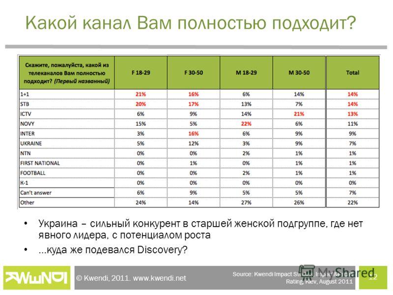 © Kwendi, 2011. www.kwendi.net Какой канал Вам полностью подходит? Украина – сильный конкурент в старшей женской подгруппе, где нет явного лидера, с потенциалом роста …куда же подевался Discovery? 12 Source: Kwendi Impact Studies, Impact&Recall Ratin