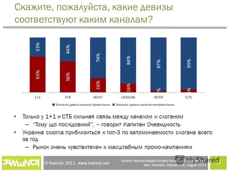 © Kwendi, 2011. www.kwendi.net Скажите, пожалуйста, какие девизы соответствуют каким каналам? Только у 1+1 и СТБ сильная связь между каналом и слоганом –Тому що послідовний, – говорит Капитан Очевидность Украина смогла приблизиться к топ-3 по запомин