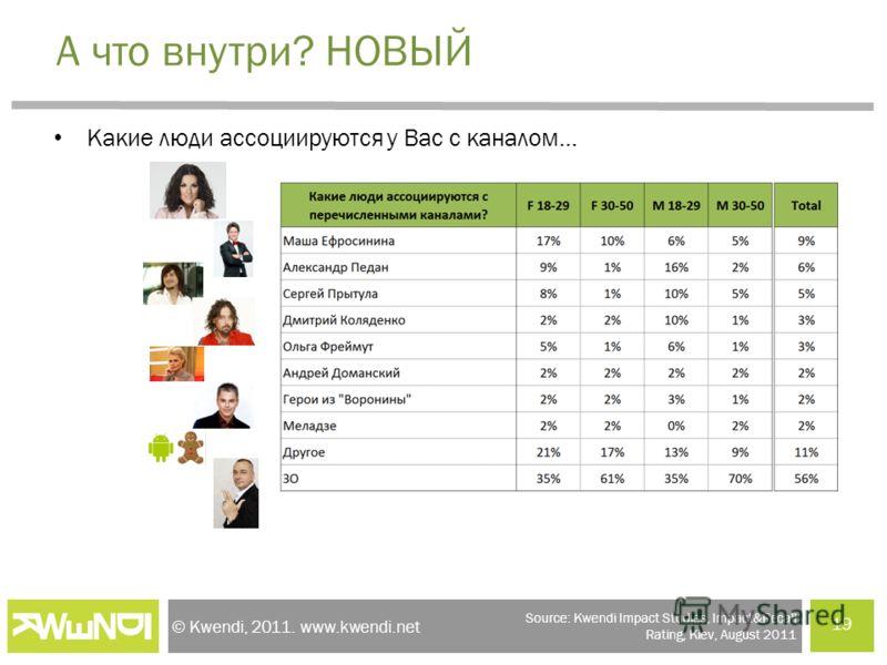 © Kwendi, 2011. www.kwendi.net А что внутри? НОВЫЙ Какие люди ассоциируются у Вас с каналом… 19 Source: Kwendi Impact Studies, Impact&Recall Rating, Kiev, August 2011