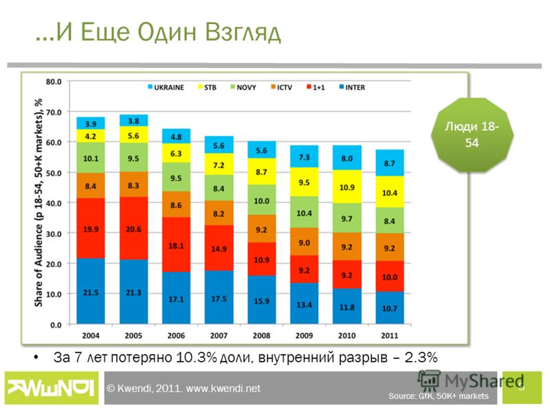 © Kwendi, 2011. www.kwendi.net …И Еще Один Взгляд За 7 лет потеряно 10.3% доли, внутренний разрыв – 2.3% 5 Source: GfK, 50K+ markets Люди 18- 54