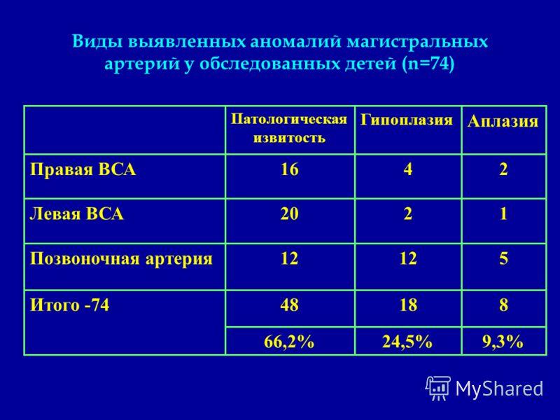 Виды выявленных аномалий магистральных артерий у обследованных детей (n=74) 9,3%24,5%66,2% 81848 5 1 2 Аплазия 12 2 4 Гипоплазия 12 20 16 Патологическая извитость Итого -74 Позвоночная артерия Левая ВСА Правая ВСА