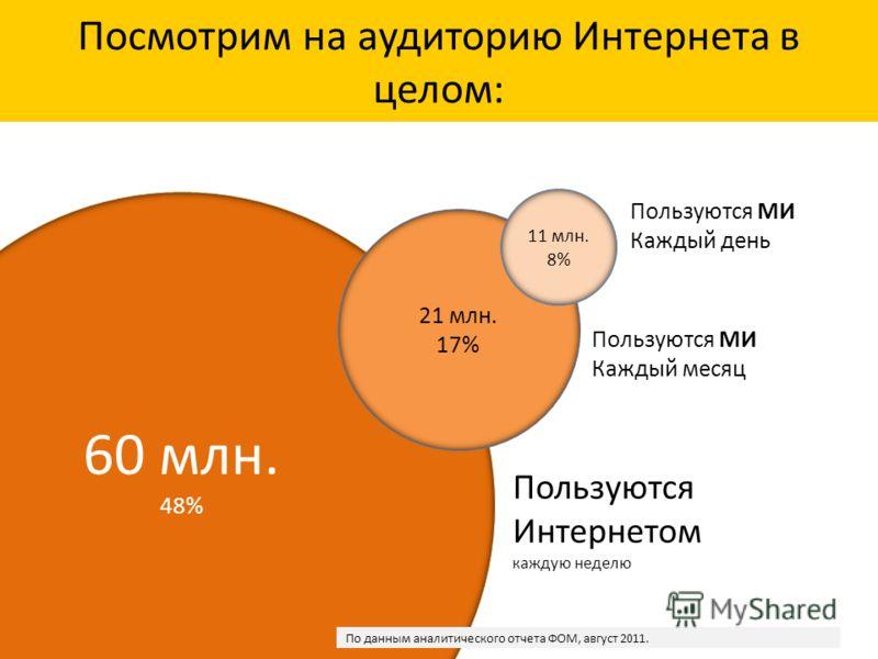 Посмотрим на аудиторию Интернета в целом: 60 млн. 48% 21 млн. 17% Пользуются Интернетом каждую неделю Пользуются МИ Каждый день Пользуются МИ Каждый месяц 11 млн. 8% По данным аналитического отчета ФОМ, август 2011.