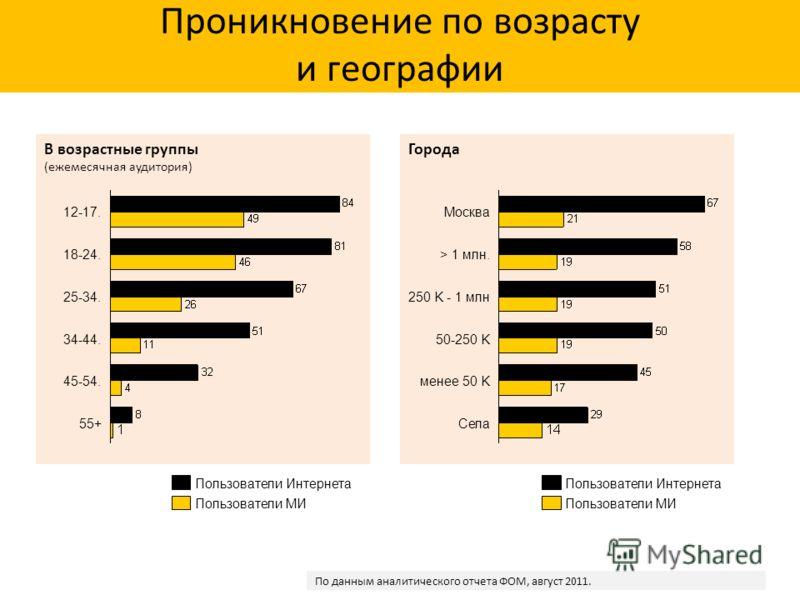 В возрастные группы (ежемесячная аудитория) Проникновение по возрасту и географии 18-24. 12-17. 25-34. 34-44. 45-54. 55+ Пользователи МИ Пользователи Интернета Города > 1 млн. Села менее 50 K 50-250 K 250 K - 1 млн Москва Пользователи МИ Пользователи