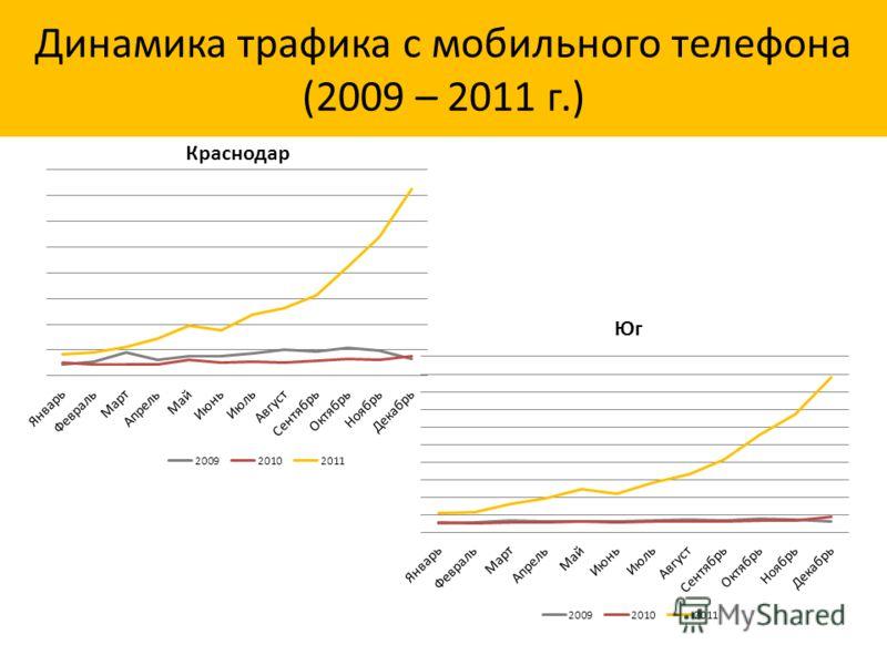 Динамика трафика с мобильного телефона (2009 – 2011 г.)