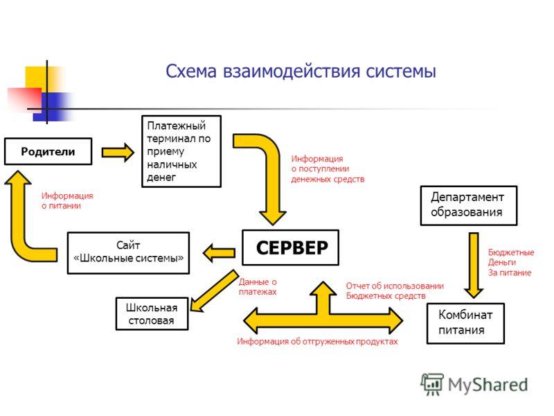 Схема взаимодействия системы