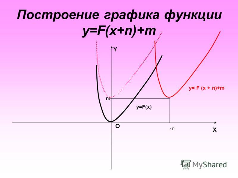 Построение графика функции y=F(x+n)+m X O Y y= F (x + n)+m y=F(x) n - m