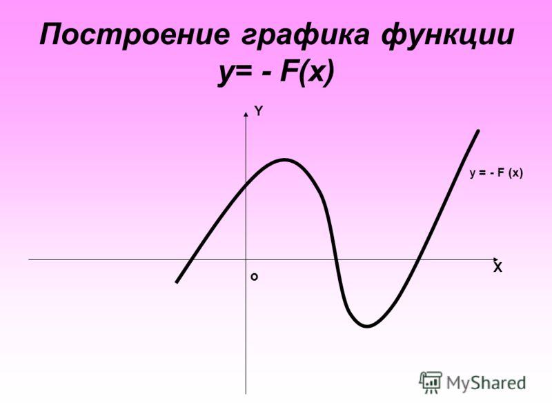 Построение графика функции y= - F(x) Y X о y = - F (x)