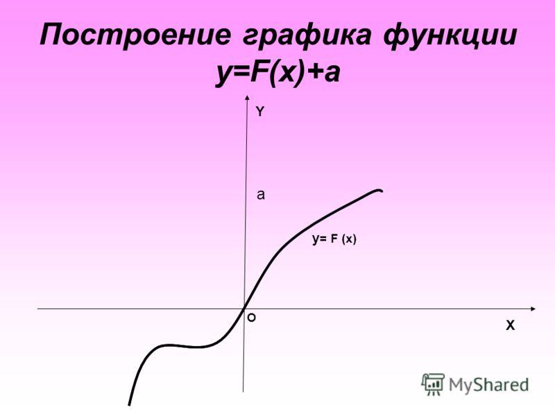 Построение графика функции y=F(x)+а X Y O a y = F (x)