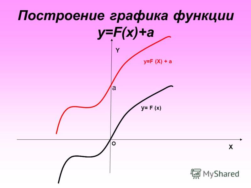 Построение графика функции y=F(x)+а X Y O a y = F (x) y=F (X) + a