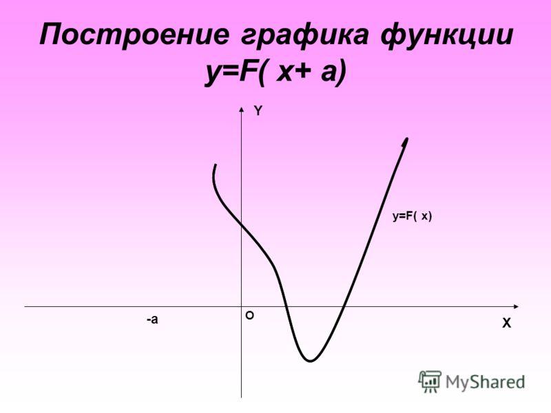 Построение графика функции y=F( x+ a) X Y O y=F( x) -a