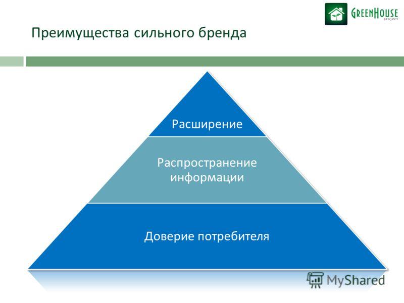 Преимущества сильного бренда Расширение Распространение информации Доверие потребителя