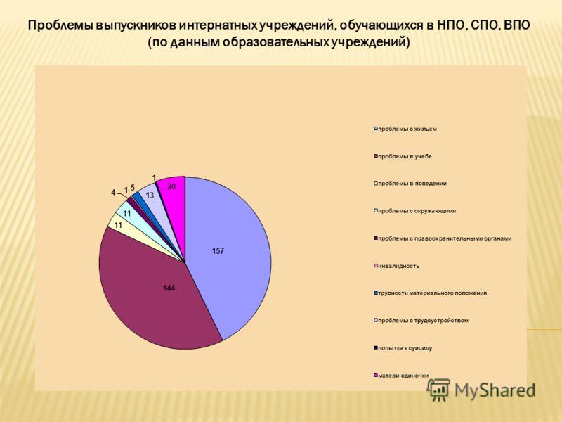 Проблемы выпускников интернатных учреждений, обучающихся в НПО, СПО, ВПО (по данным образовательных учреждений)