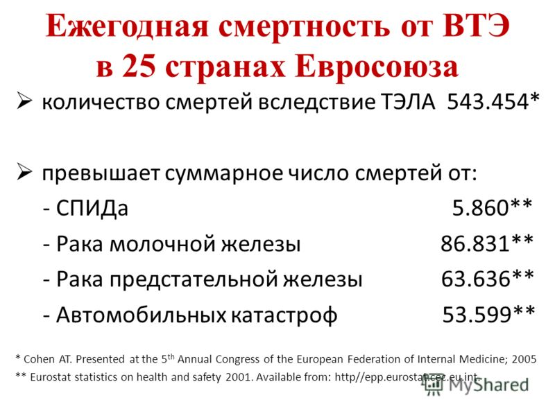 Ежегодная смертность от ВТЭ в 25 странах Евросоюза количество смертей вследствие ТЭЛА 543.454* превышает суммарное число смертей от: - СПИДа 5.860** - Рака молочной железы 86.831** - Рака предстательной железы 63.636** - Автомобильных катастроф 53.59