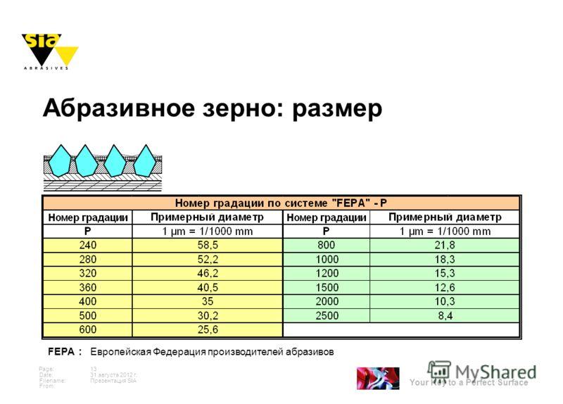 Your Key to a Perfect Surface Page: Date: Filename: From: 31 августа 2012 г. 13 Презентация SIA Абразивное зерно: размер FEPA : Европейская Федерация производителей абразивов