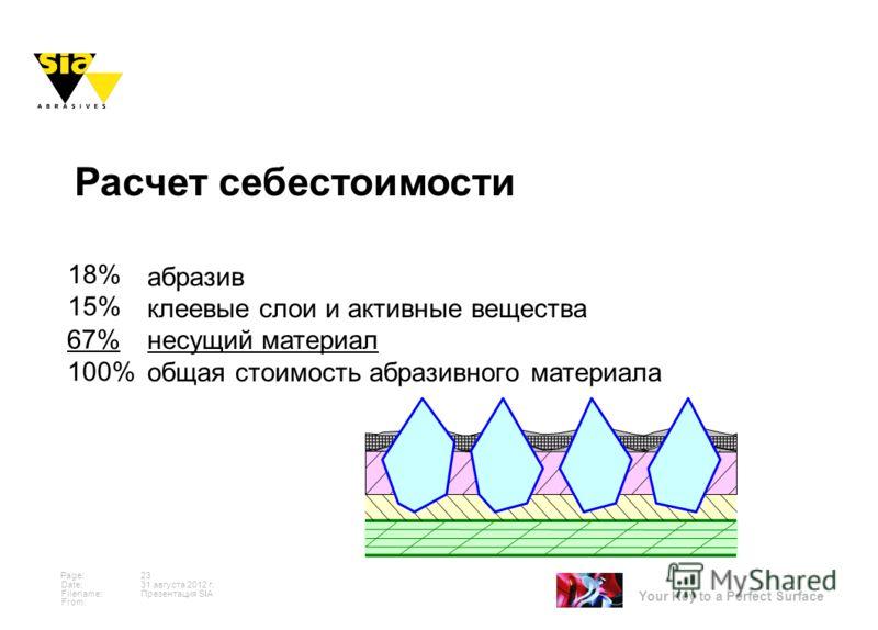 Your Key to a Perfect Surface Page: Date: Filename: From: 31 августа 2012 г. 23 Презентация SIA абразив клеевые слои и активные вещества несущий материал общая стоимость абразивного материала Расчет себестоимости 18% 67% 100% 15%