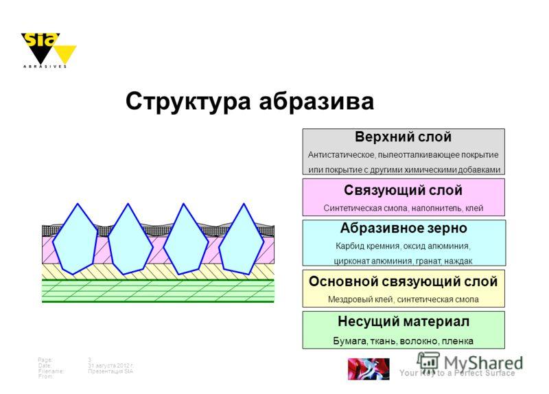 Your Key to a Perfect Surface Page: Date: Filename: From: 31 августа 2012 г. 3 Презентация SIA Структура абразива Несущий материал Бумага, ткань, волокно, пленка Абразивное зерно Карбид кремния, оксид алюминия, цирконат алюминия, гранат, наждак Верхн