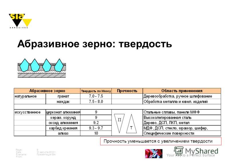 Your Key to a Perfect Surface Page: Date: Filename: From: 31 августа 2012 г. 9 Презентация SIA Абразивное зерно: твердость Прочность уменьшается с увеличением твердости T П