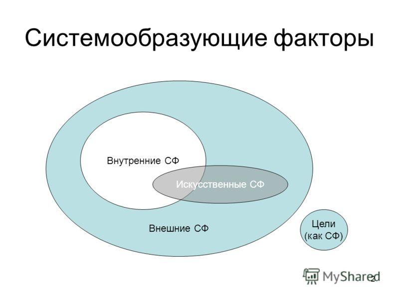 2 Системообразующие факторы Внешние СФ Внутренние СФ Искусственные СФ Цели (как СФ)