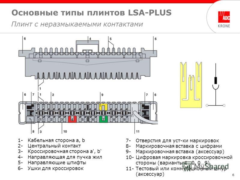 6 Основные типы плинтов LSA-PLUS Плинт с неразмыкаемыми контактами 1-Кабельная сторона a, b 2-Центральный контакт 3-Кроссировочная сторона a', b' 4-Направляющая для пучка жил 5-Направляющие штифты 6-Ушки для кроссировок 7-Отверстия для уст-ки маркиро