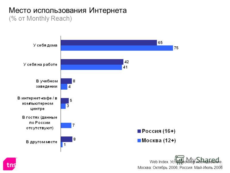 10 Место использования Интернета (% от Monthly Reach) Web Index. Установочное исследование. Москва: Октябрь 2006; Россия: Май-Июль 2006