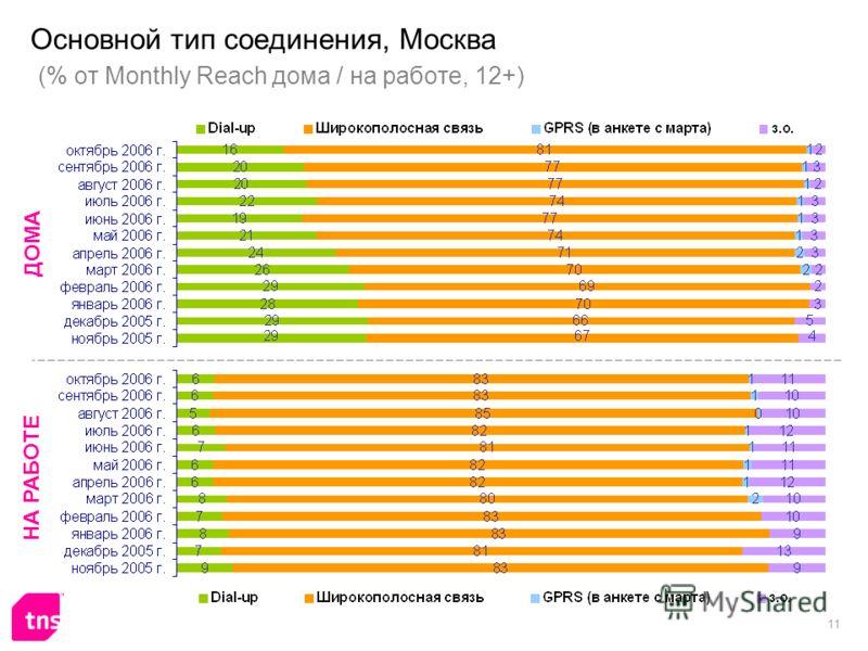 11 Основной тип соединения, Москва (% от Monthly Reach дома / на работе, 12+) ДОМА НА РАБОТЕ