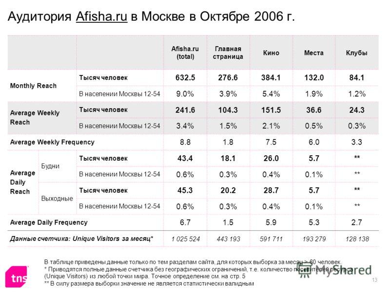 13 Аудитория Afisha.ru в Москве в Октябре 2006 г. Afisha.ru (total) Главная страница КиноМестаКлубы Monthly Reach Тысяч человек 632.5276.6384.1132.084.1 В населении Москвы 12-54 9.0%3.9%5.4%1.9%1.2% Average Weekly Reach Тысяч человек 241.6104.3151.53