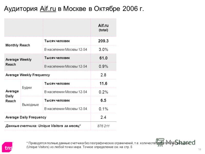 14 Аудитория Aif.ru в Москве в Октябре 2006 г. Aif.ru (total) Monthly Reach Тысяч человек 209.3 В населении Москвы 12-54 3.0% Average Weekly Reach Тысяч человек 61.0 В населении Москвы 12-54 0.9% Average Weekly Frequency 2.8 Average Daily Reach Будни