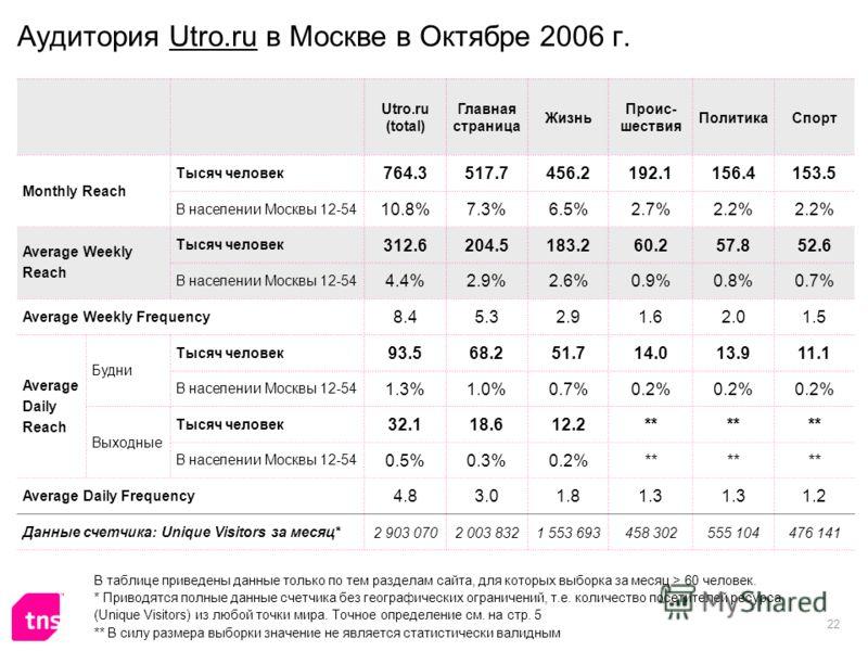 22 Аудитория Utro.ru в Москве в Октябре 2006 г. Utro.ru (total) Главная страница Жизнь Проис- шествия ПолитикаСпорт Monthly Reach Тысяч человек 764.3517.7456.2192.1156.4153.5 В населении Москвы 12-54 10.8%7.3%6.5%2.7%2.2% Average Weekly Reach Тысяч ч