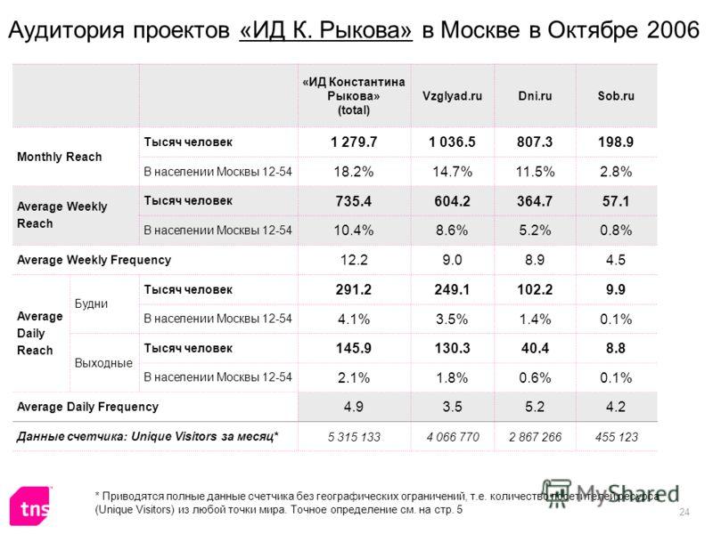 24 Аудитория проектов «ИД К. Рыкова» в Москве в Октябре 2006 «ИД Константина Рыкова» (total) Vzglyad.ruDni.ruSob.ru Monthly Reach Тысяч человек 1 279.71 036.5807.3198.9 В населении Москвы 12-54 18.2%14.7%11.5%2.8% Average Weekly Reach Тысяч человек 7