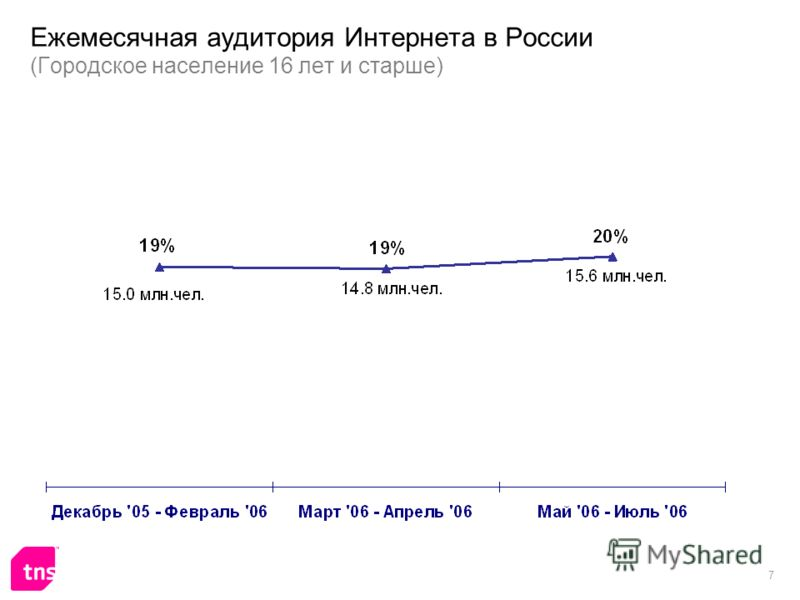 7 Ежемесячная аудитория Интернета в России (Городское население 16 лет и старше)