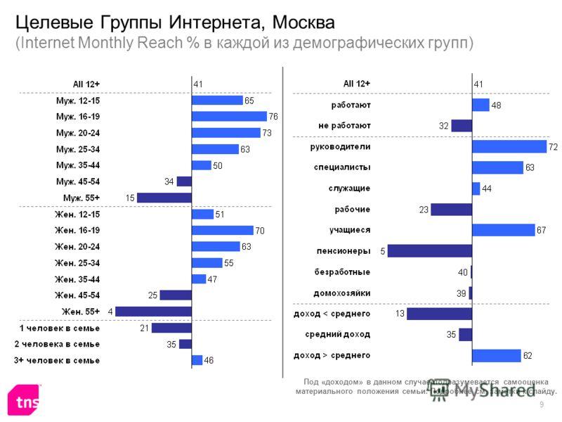 9 Целевые Группы Интернета, Москва (Internet Monthly Reach % в каждой из демографических групп) Под «доходом» в данном случае подразумевается самооценка материального положения семьи. Подробнее см. заметки к слайду.