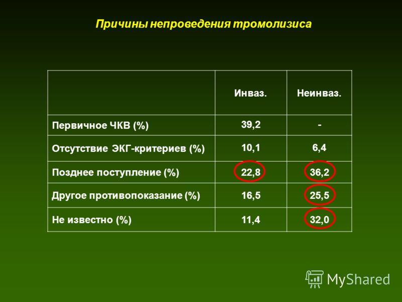 Причины непроведения тромолизиса Инваз.Неинваз. Первичное ЧКВ (%) 39,2- Отсутствие ЭКГ-критериев (%) 10,16,4 Позднее поступление (%)22,836,2 Другое противопоказание (%)16,525,5 Не известно (%)11,432,0