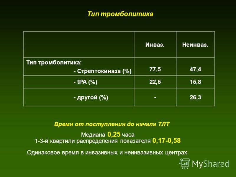 Тип тромболитика Инваз.Неинваз. Тип тромболитика: - Стрептокиназа (%) 77,547,4 - tPA (%)22,515,8 - другой (%)-26,3 Время от поступления до начала ТЛТ Медиана 0,25 часа 1-3-й квартили распределения показателя 0,17-0,58 Одинаковое время в инвазивных и