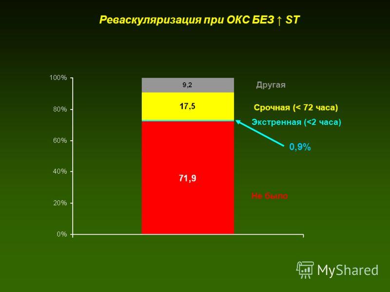 Реваскуляризация при ОКС БЕЗ ST 0,9% Не было Экстренная (
