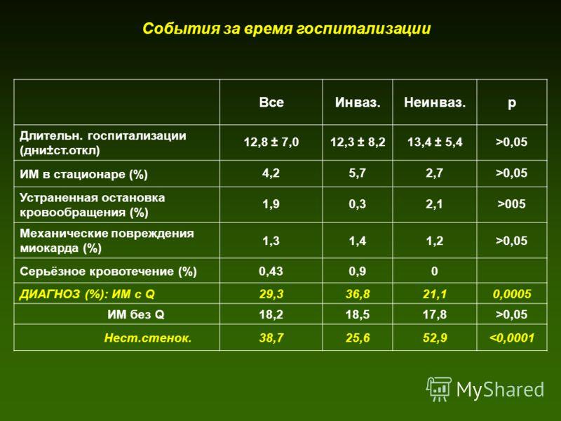 События за время госпитализации ВсеИнваз.Неинваз.р Длительн. госпитализации (дни±ст.откл) 12,8 ± 7,012,3 ± 8,213,4 ± 5,4>0,05 ИМ в стационаре (%) 4,25,72,7>0,05 Устраненная остановка кровообращения (%) 1,90,32,1>005 Механические повреждения миокарда