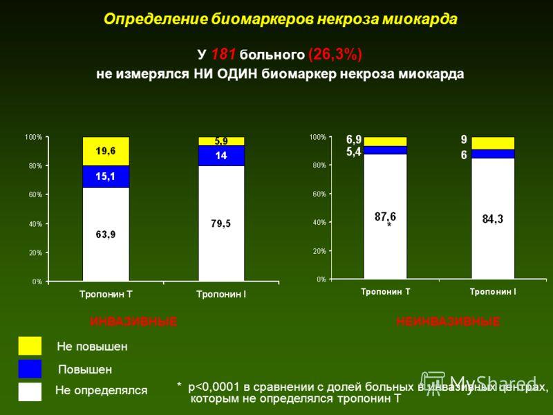 Определение биомаркеров некроза миокарда ИНВАЗИВНЫЕНЕИНВАЗИВНЫЕ Не определялся Повышен Не повышен У 181 больного (26,3%) не измерялся НИ ОДИН биомаркер некроза миокарда * * р