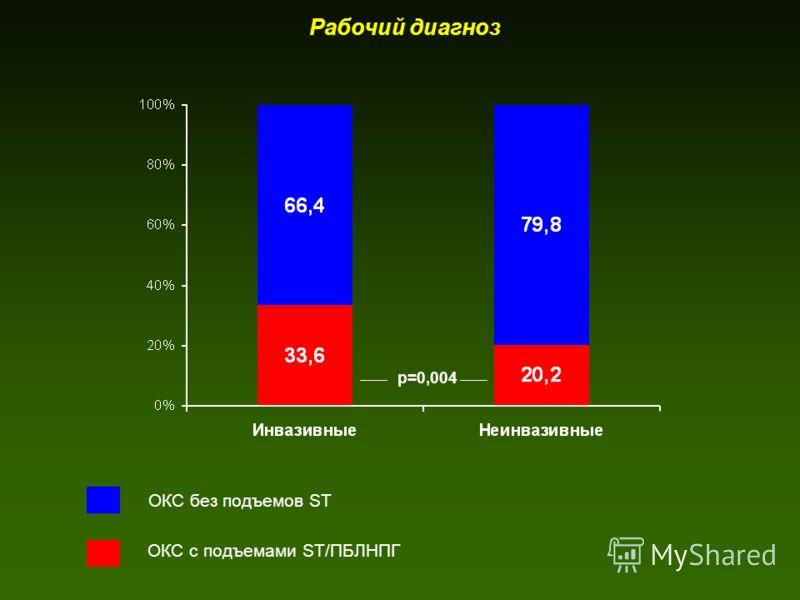 Рабочий диагноз ОКС с подъемами ST/ПБЛНПГ ОКС без подъемов ST р=0,004