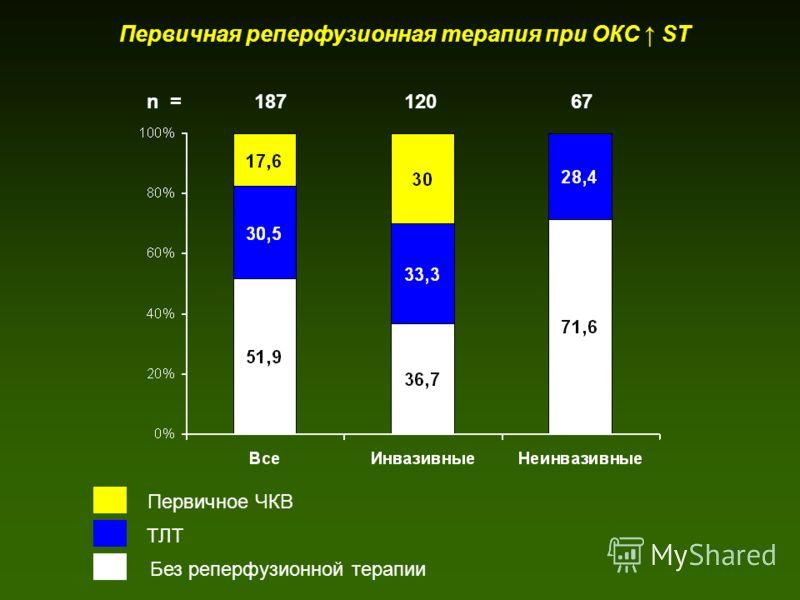Первичная реперфузионная терапия при ОКС ST n = 187 120 67 Без реперфузионной терапии ТЛТ Первичное ЧКВ