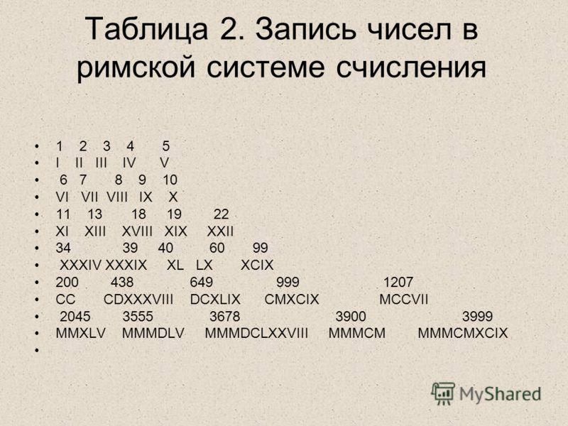 Таблица 2. Запись чисел в римской системе счисления 1 2 3 4 5 I II III IV V 6 7 8 9 10 VI VII VIII IX X 11 13 18 19 22 XI XIII XVIII XIX XXII 34 39 40 60 99 XXXIV XXXIX XL LX XCIX 200 438 649 999 1207 CC CDXXXVIII DCXLIX CMXCIX MCCVII 2045 3555 3678