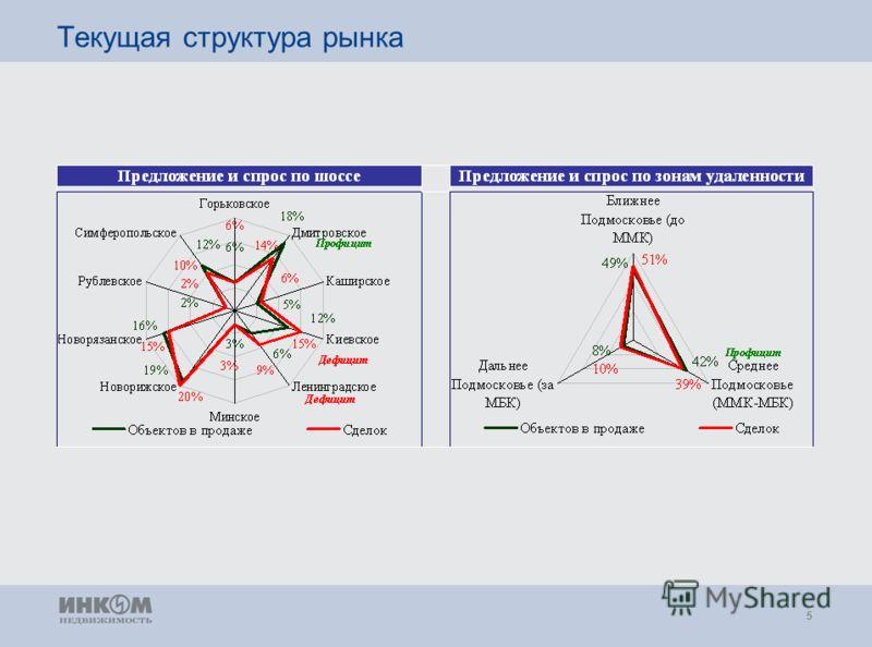 5 Текущая структура рынка