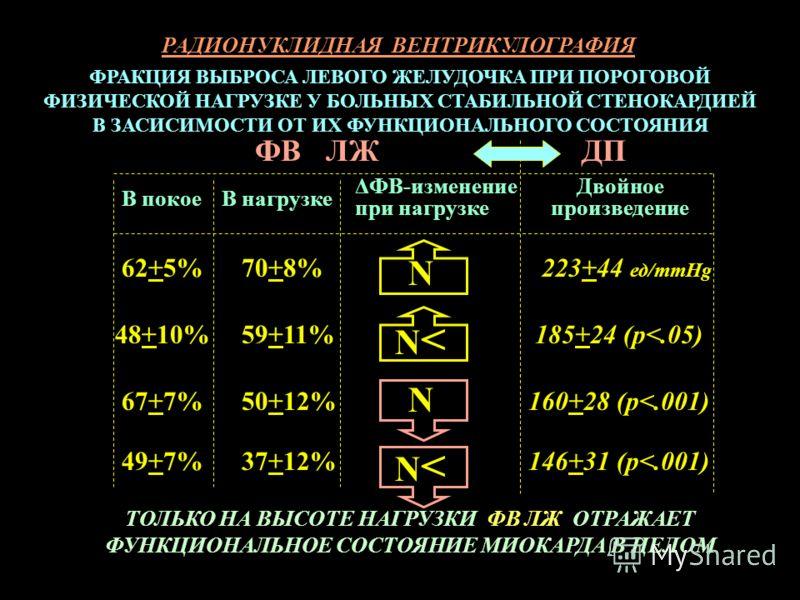 В покоеВ нагрузке ΔФВ-изменение при нагрузке Двойное произведение N N
