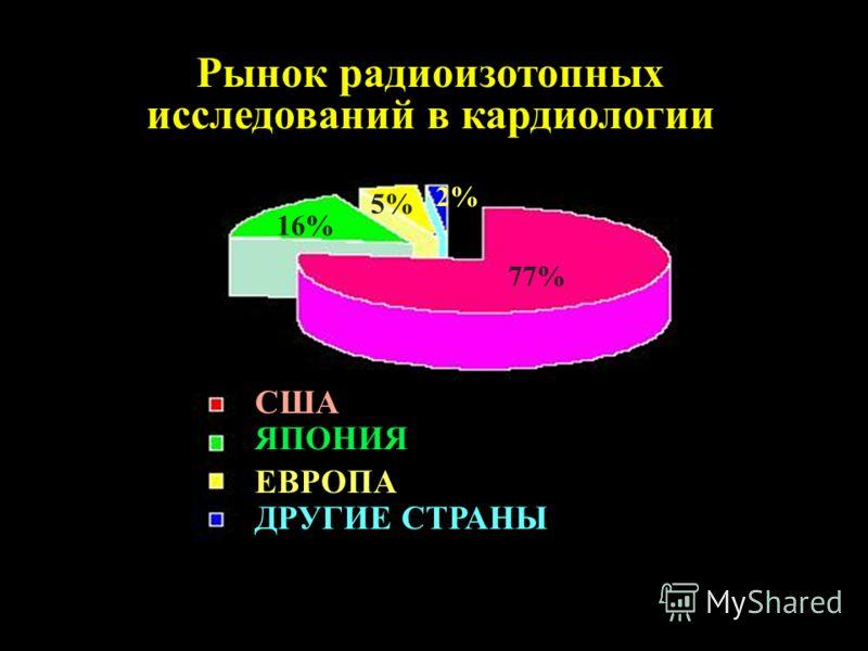 Рынок радиоизотопных исследований в кардиологии США ЯПОНИЯ ЕВРОПА ДРУГИЕ СТРАНЫ 77% 16% 5% 2%