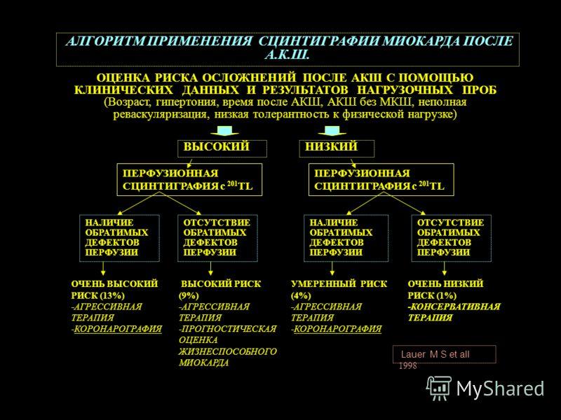 АЛГОРИТМ ПРИМЕНЕНИЯ СЦИНТИГРАФИИ МИОКАРДА ПОСЛЕ А.К.Ш. ОЦЕНКА РИСКА ОСЛОЖНЕНИЙ ПОСЛЕ АКШ С ПОМОЩЬЮ КЛИНИЧЕСКИХ ДАННЫХ И РЕЗУЛЬТАТОВ НАГРУЗОЧНЫХ ПРОБ (Возраст, гипертония, время после АКШ, АКШ без МКШ, неполная реваскуляризация, низкая толерантность к